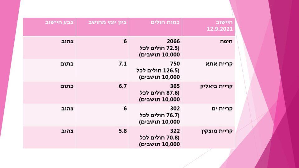נתוני הקורונה בקריות ובחיפה